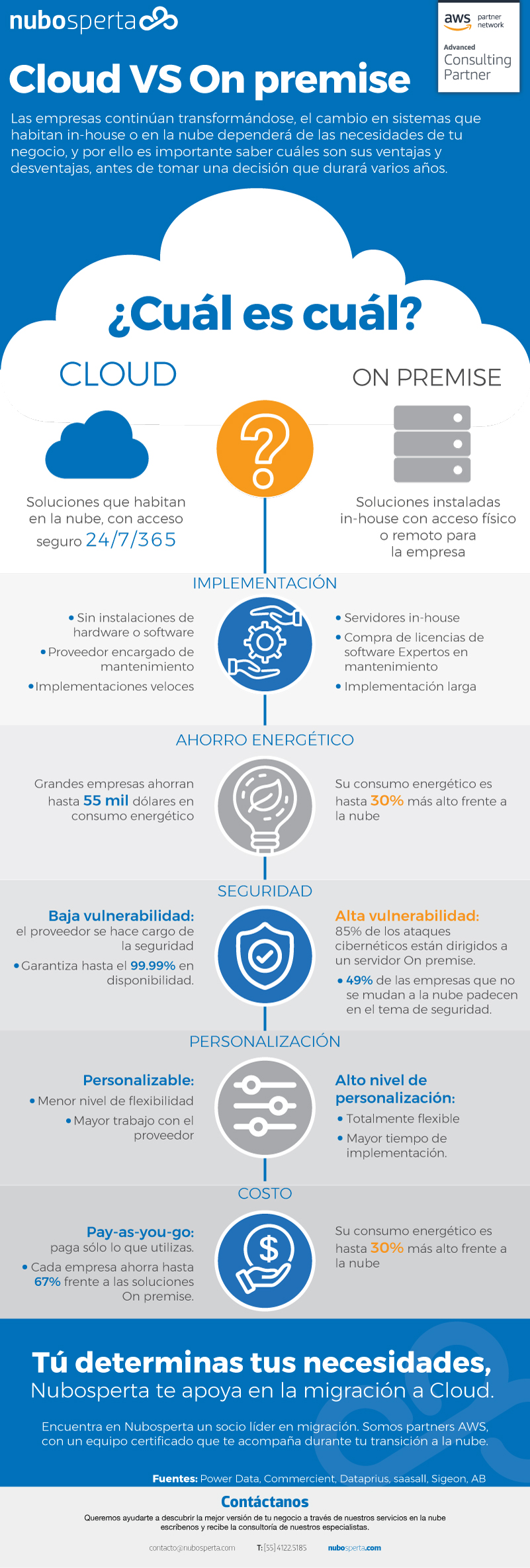 Nubo-info-migracion-1